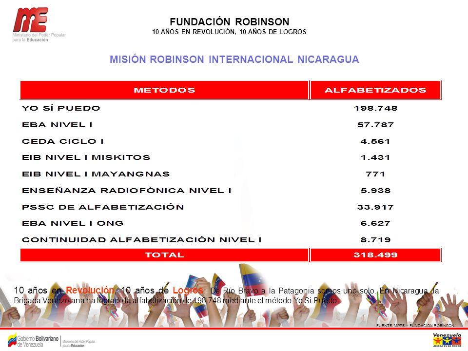 FUNDACIÓN ROBINSON 10 AÑOS EN REVOLUCIÓN, 10 AÑOS DE LOGROS MISIÓN ROBINSON INTERNACIONAL NICARAGUA FUENTE: MPPE – FUNDACIÓN ROBINSON 10 años en Revol