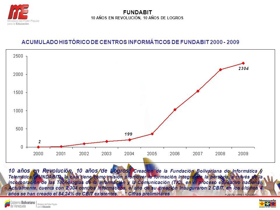 FUENTE: MPPE – FUNDABIT FUNDABIT 10 AÑOS EN REVOLUCIÓN, 10 AÑOS DE LOGROS ACUMULADO HISTÓRICO DE CENTROS INFORMÁTICOS DE FUNDABIT 2000 - 2009 * Cifras