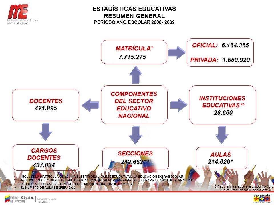 COMPONENTES DEL SECTOR EDUCATIVO NACIONAL * - INCLUYE LA MATRÍCULA DE LOS NIVELES Y MODALIDADES EDUCATIVAS, LA EDUCACION EXTRAESCOLAR ** - INCLUYE SOL