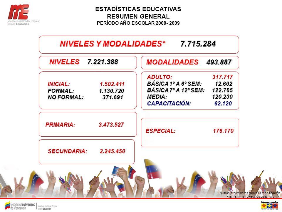FUENTE: MPPE – DIRECCIÓN DE ESTADÍSTICA *Cifras preliminares sujetas a modificación. SECUNDARIA: 2.245.450 NIVELES Y MODALIDADES* 7.715.284 MODALIDADE