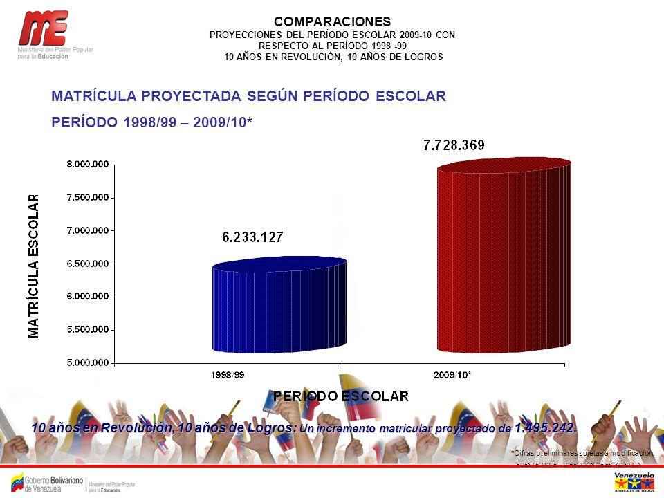 COMPARACIONES PROYECCIONES DEL PERÍODO ESCOLAR 2009-10 CON RESPECTO AL PERÍODO 1998 -99 10 AÑOS EN REVOLUCIÓN, 10 AÑOS DE LOGROS FUENTE: MPPE – DIRECC