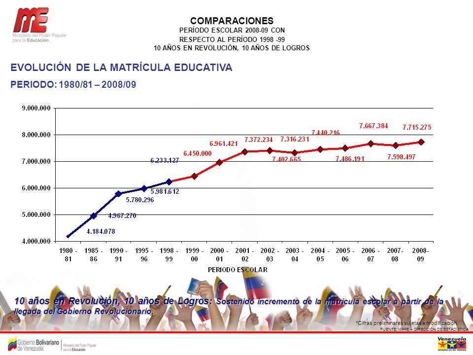 FUENTE: MPPE – DIRECCIÓN DE ESTADÍSTICA EVOLUCIÓN DE LA MATRÍCULA EDUCATIVA PERIODO: 1980/81 – 2008/09 *Cifras preliminares sujetas a modificación. CO