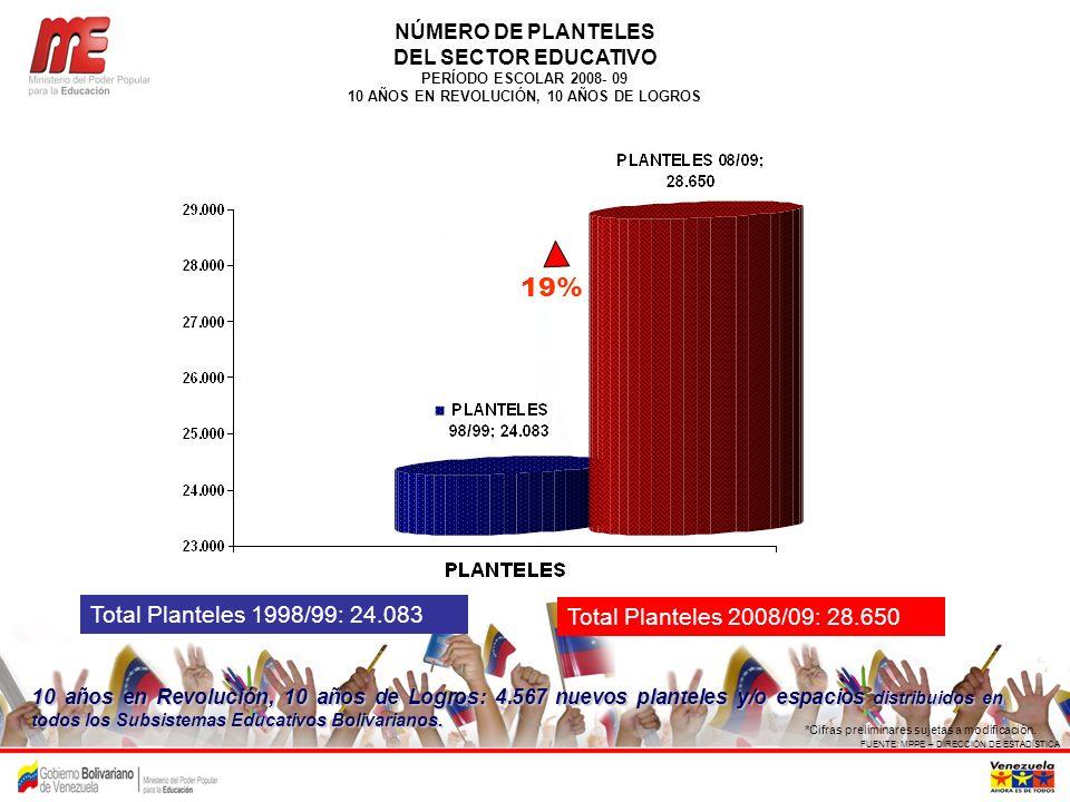 COMPORTAMIENTO DE LA REPITENCIA PERÍODO: 1997/98 – 2008/09 FUENTE: MPPE – DIRECCIÓN DE ESTADÍSTICA *Cifras preliminares sujetas a modificación.