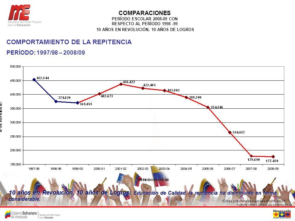COMPORTAMIENTO DE LA REPITENCIA PERÍODO: 1997/98 – 2008/09 FUENTE: MPPE – DIRECCIÓN DE ESTADÍSTICA *Cifras preliminares sujetas a modificación. COMPAR