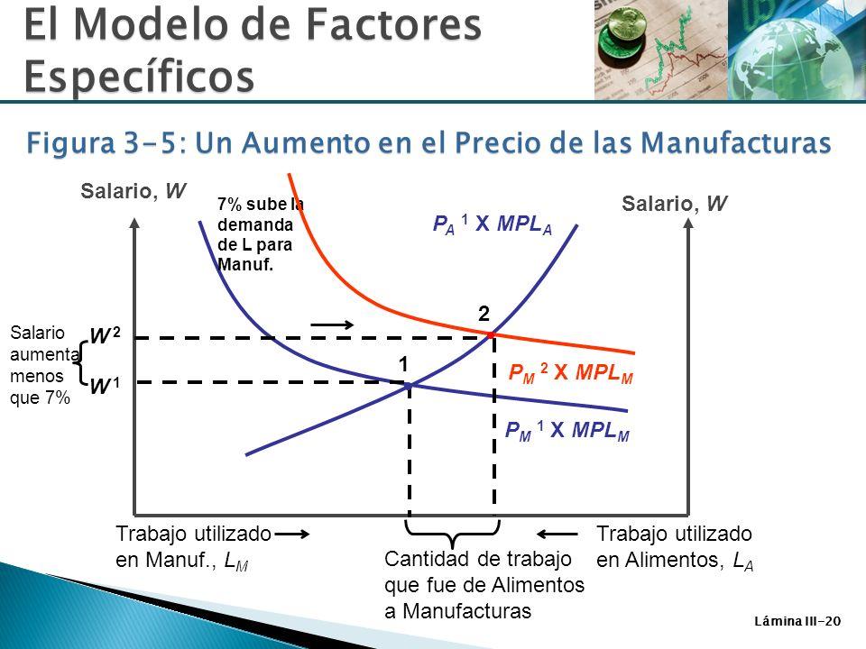 Lámina III-20 P A 1 X MPL A Salario, W P M 1 X MPL M 2 W 2 Trabajo utilizado en Alimentos, L A Trabajo utilizado en Manuf., L M Cantidad de trabajo qu
