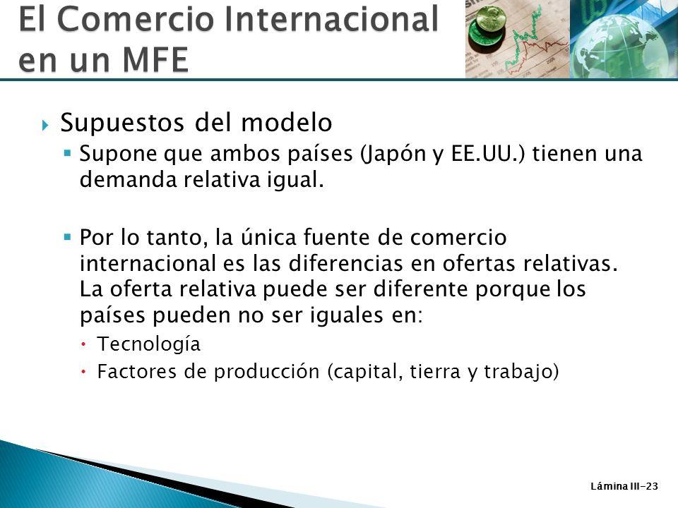 Lámina III-23 Supuestos del modelo Supone que ambos países (Japón y EE.UU.) tienen una demanda relativa igual. Por lo tanto, la única fuente de comerc