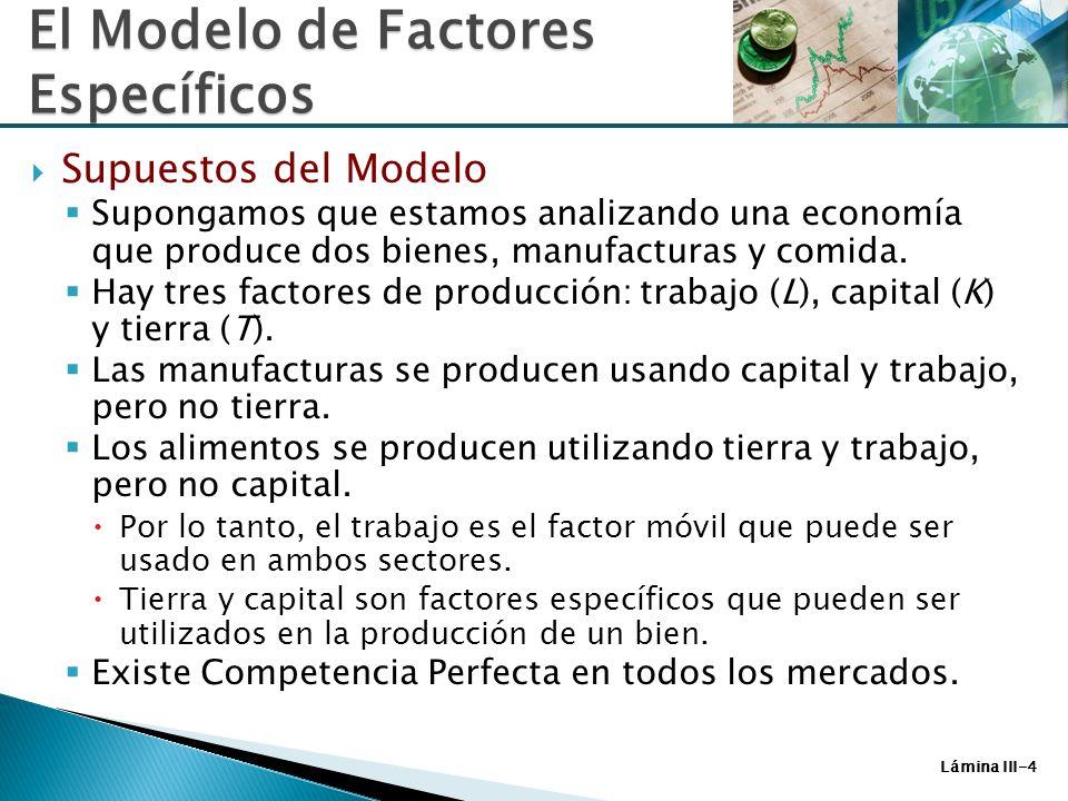Lámina III-15 P M X MPL M (Curva de Demanda de trabajo en Manufacturas) P A X MPL A (Curva de Demanda de trabajo para Alimentos) Salario, W W1W1 1 L1ML1M L1AL1A Oferta Total de Trabajo, L Trabajo utilizado en Manufact., L M Trabajo utilizado en Alimentos, L A El Modelo de Factores Específicos Figura 3-3: Distribución del Trabajo