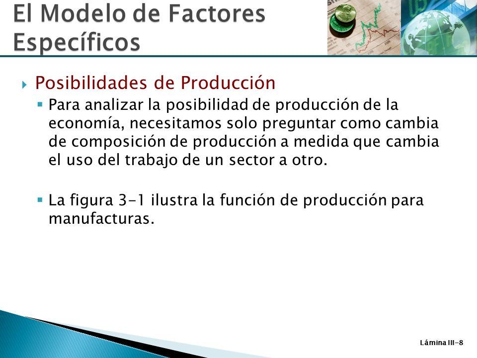 Lámina III-19 Cuando solo P M aumenta, el trabajo cambia del sector alimentos al sector manufacturas y la producción de manufacturas aumenta y el de alimentos disminuye.