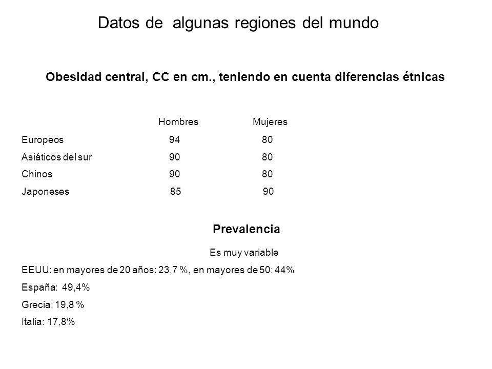 Entidades clínicas con SM 1) Obesidad central con TA hipertrófico y disfuncional 2) Sindrome de Cushing 3) Sindrome de Ruderman (metabolicamente obeso