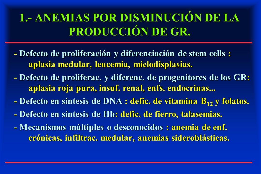 1.- ANEMIAS POR DISMINUCIÓN DE LA PRODUCCIÓN DE GR. - Defecto de proliferación y diferenciación de stem cells : aplasia medular, leucemia, mielodispla