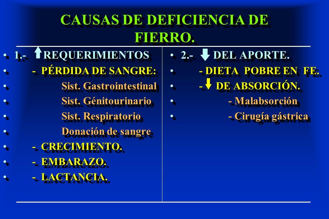 CAUSAS DE DEFICIENCIA DE FIERRO. 1.- REQUERIMIENTOS1.- REQUERIMIENTOS - PÉRDIDA DE SANGRE:- PÉRDIDA DE SANGRE: Sist. GastrointestinalSist. Gastrointes