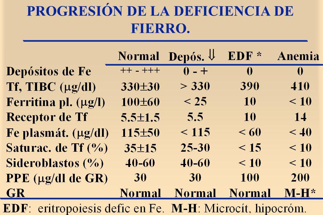 PROGRESIÓN DE LA DEFICIENCIA DE FIERRO.