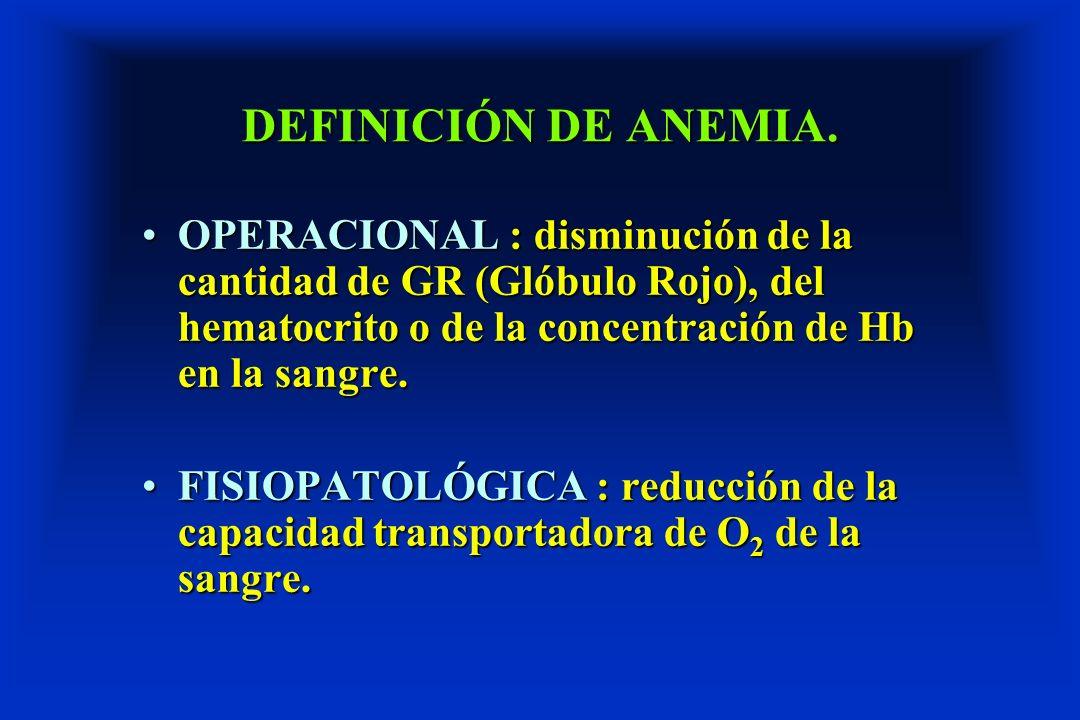 DEFINICIÓN DE ANEMIA. OPERACIONAL : disminución de la cantidad de GR (Glóbulo Rojo), del hematocrito o de la concentración de Hb en la sangre.OPERACIO