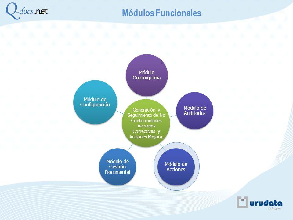Módulo Organigrama Módulo de Auditorias Módulo de Acciones Módulo de Gestión Documental Módulo de Configuración Módulos Funcionales Generación y Segui