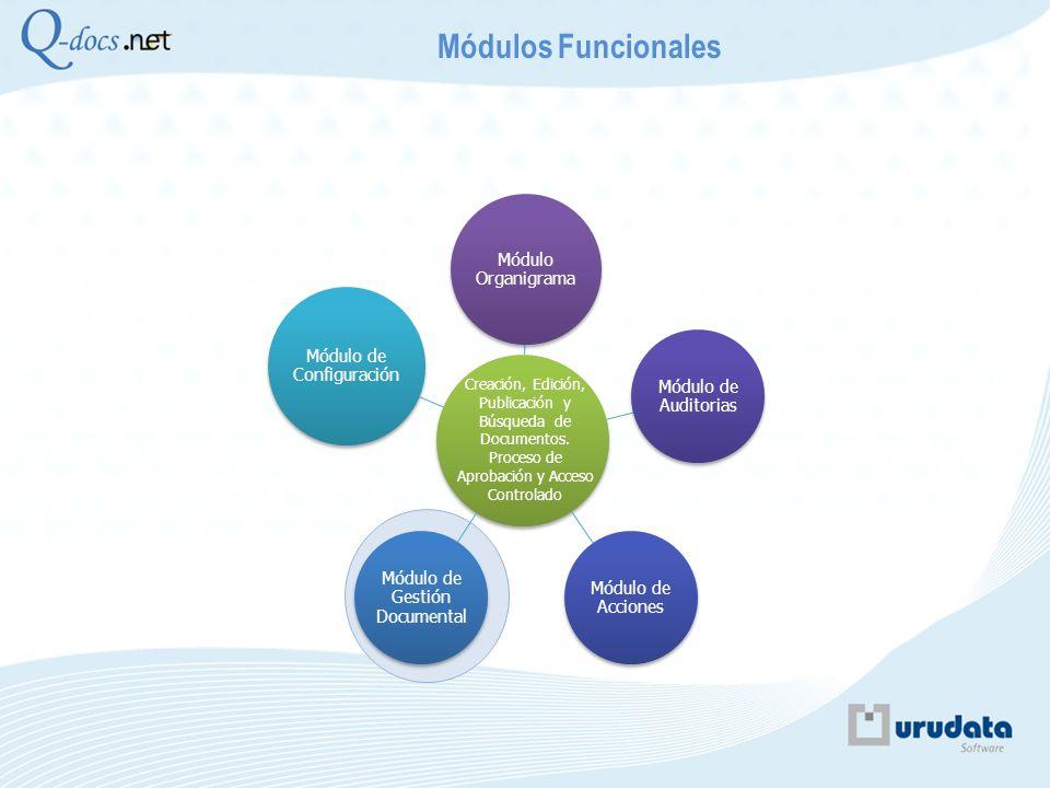 Módulo Organigrama Módulo de Auditorias Módulo de Acciones Módulo de Gestión Documental Módulo de Configuración Módulos Funcionales Creación, Edición,