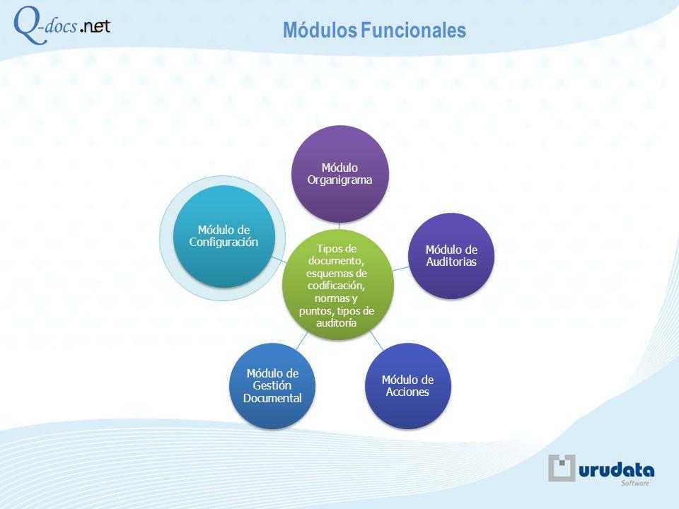 Módulo Organigrama Módulo de Auditorias Módulo de Acciones Módulo de Gestión Documental Módulo de Configuración Módulos Funcionales Tipos de documento