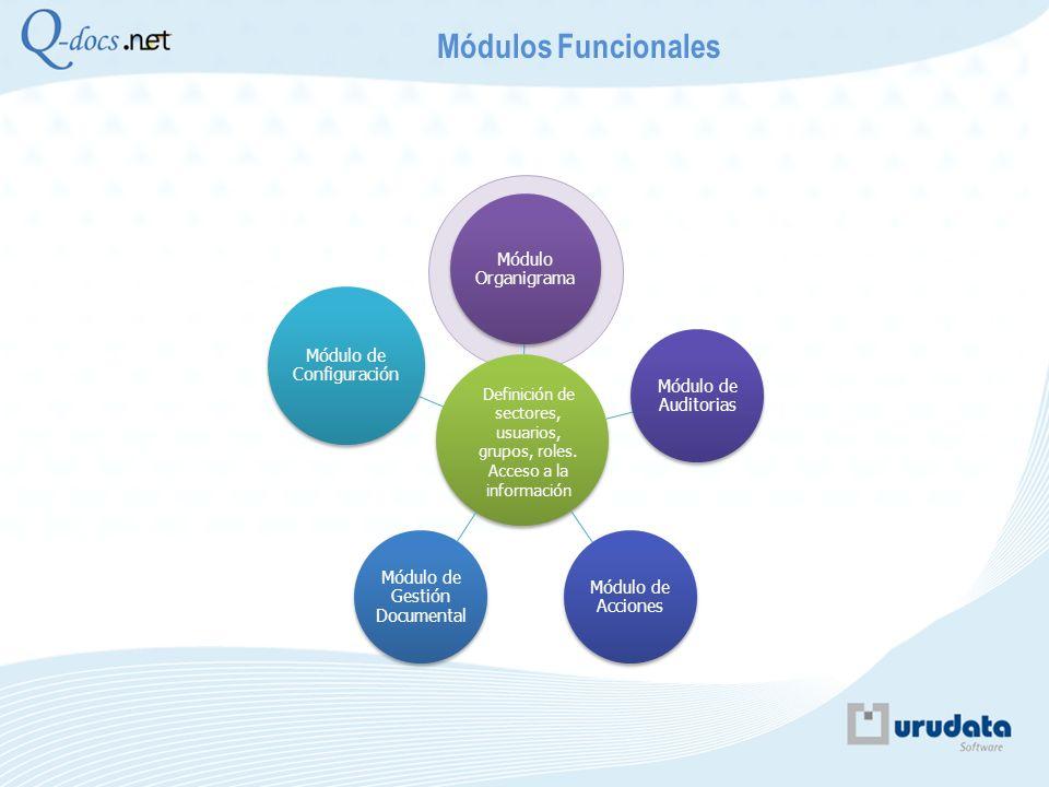 Módulo Organigrama Módulo de Auditorias Módulo de Acciones Módulo de Gestión Documental Módulo de Configuración Módulos Funcionales Definición de sect