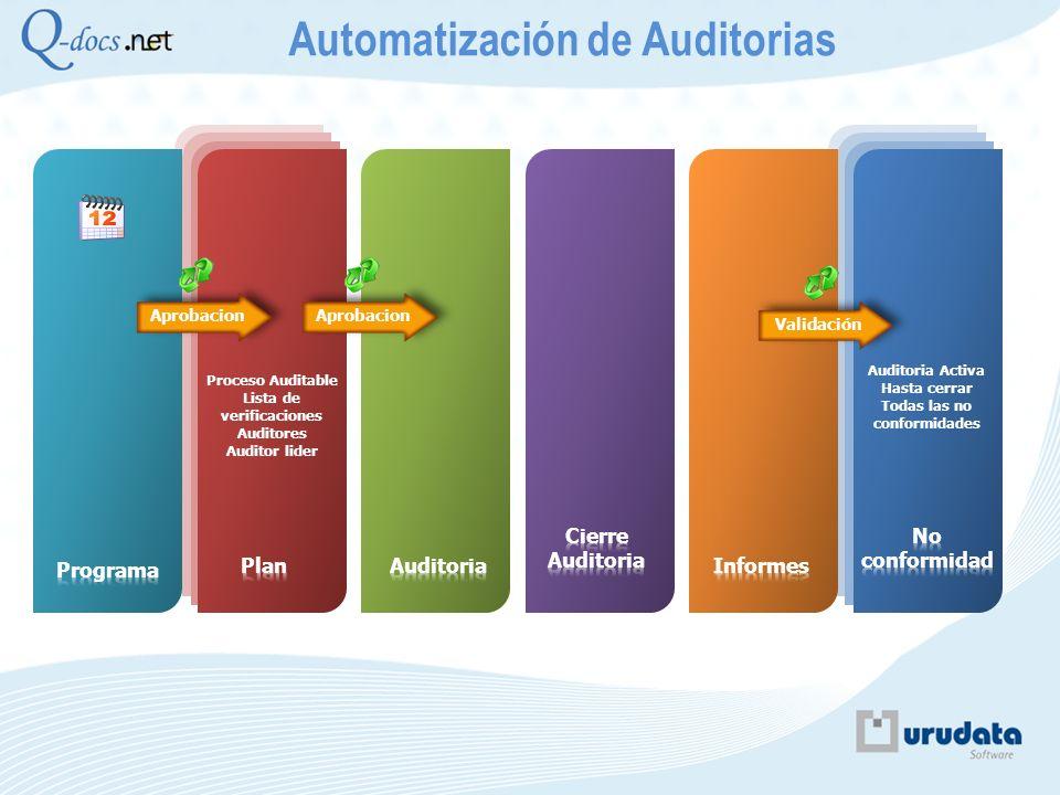 Proceso Auditable Lista de verificaciones Auditores Auditor lider Aprobacion Validación Auditoria Activa Hasta cerrar Todas las no conformidades Autom