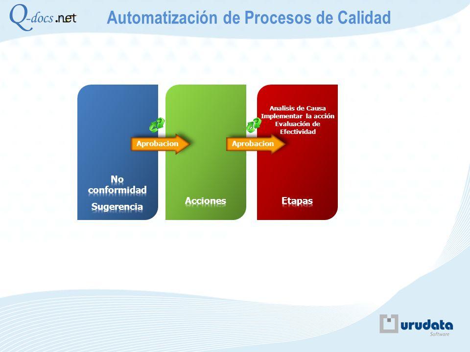 Aprobacion Automatización de Procesos de Calidad Analisis de Causa Implementar la acción Evaluación de Efectividad