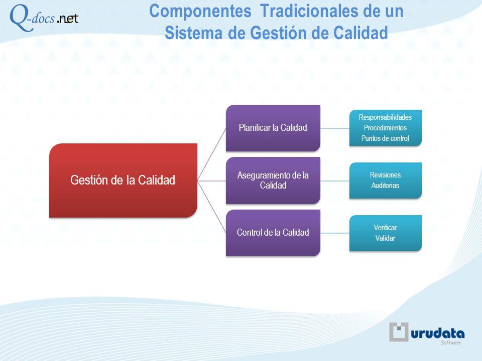 Componentes Tradicionales de un Sistema de Gestión de Calidad Gestión de la Calidad Planificar la Calidad Responsabilidades Procedimientos Puntos de c