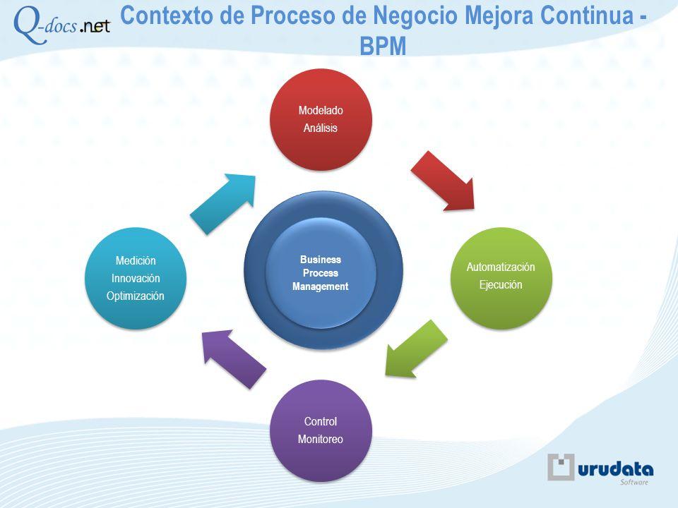 Contexto de Proceso de Negocio Mejora Continua - BPM Modelado Análisis Automatización Ejecución Control Monitoreo Medición Innovación Optimización Ins