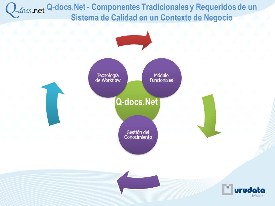 Q-docs.Net Módulo Funcionales Módulo Organigrama Gestión del Conocimiento Tecnología de Workflow Q-docs.Net - Componentes Tradicionales y Requeridos d