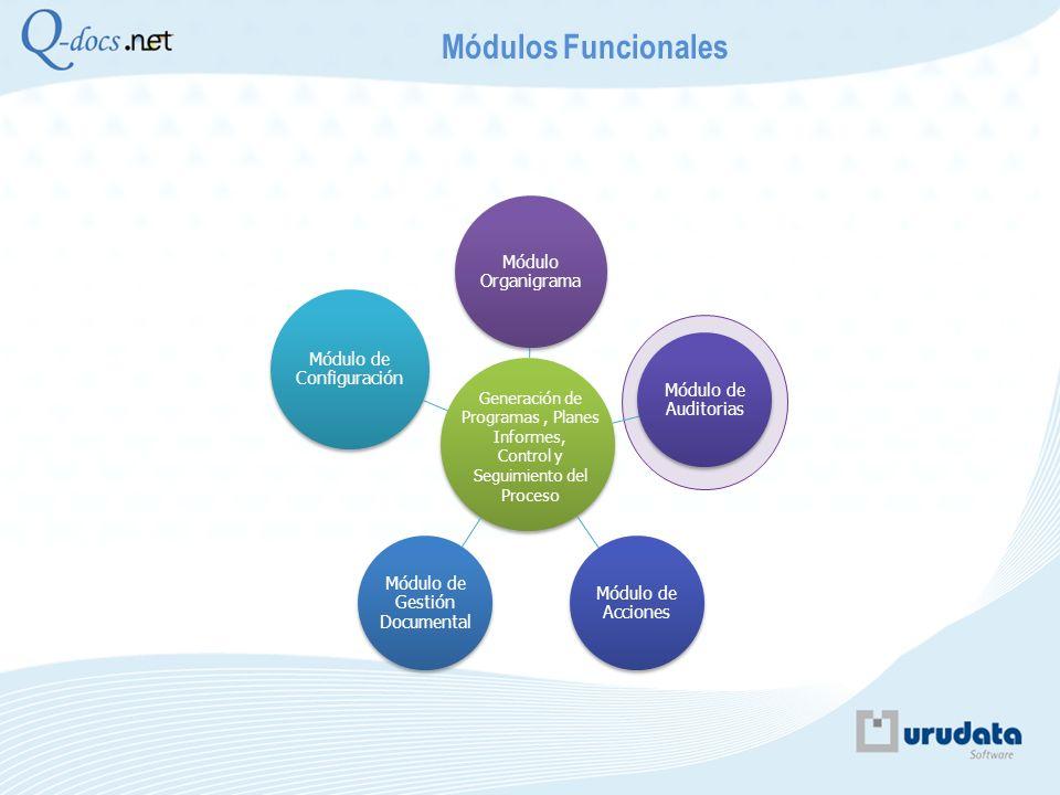 Módulo Organigrama Módulo de Auditorias Módulo de Acciones Módulo de Gestión Documental Módulo de Configuración Módulos Funcionales Generación y Seguimiento de No Conformidades Acciones Correctivas y Acciones Mejora.