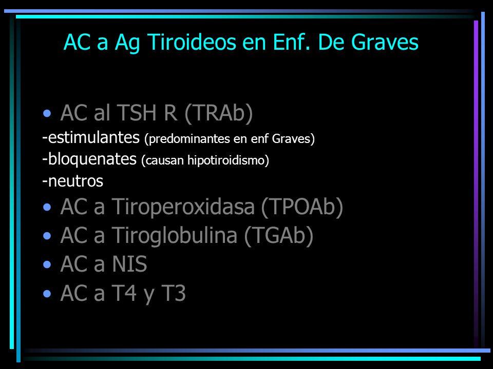 AC a Ag Tiroideos en Enf. De Graves AC al TSH R (TRAb) -estimulantes (predominantes en enf Graves) -bloquenates (causan hipotiroidismo) -neutros AC a