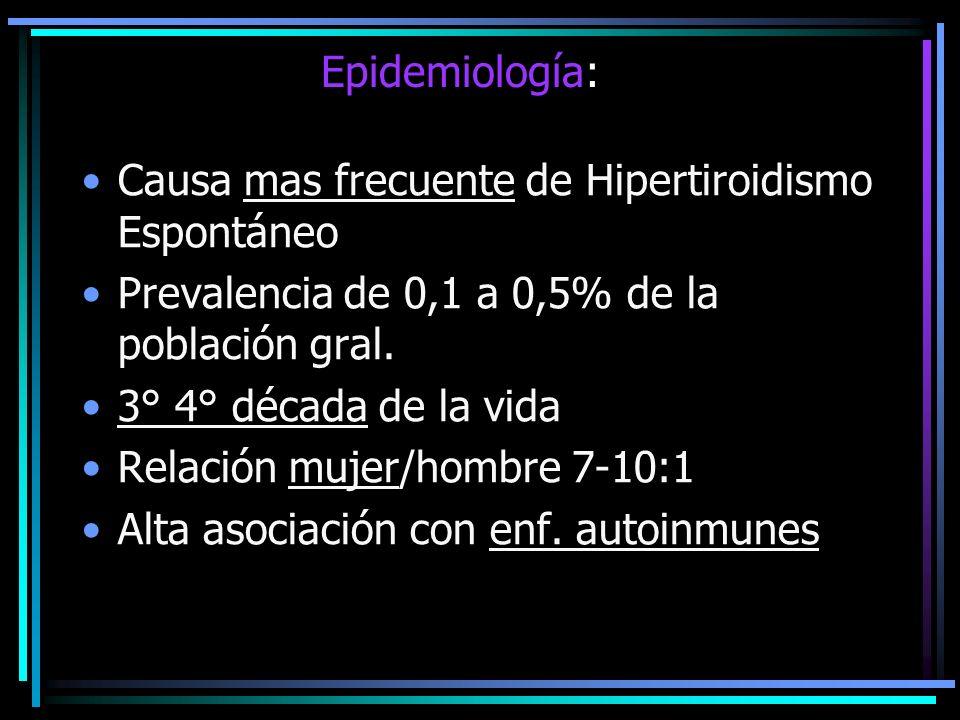 Epidemiología: Causa mas frecuente de Hipertiroidismo Espontáneo Prevalencia de 0,1 a 0,5% de la población gral. 3° 4° década de la vida Relación muje
