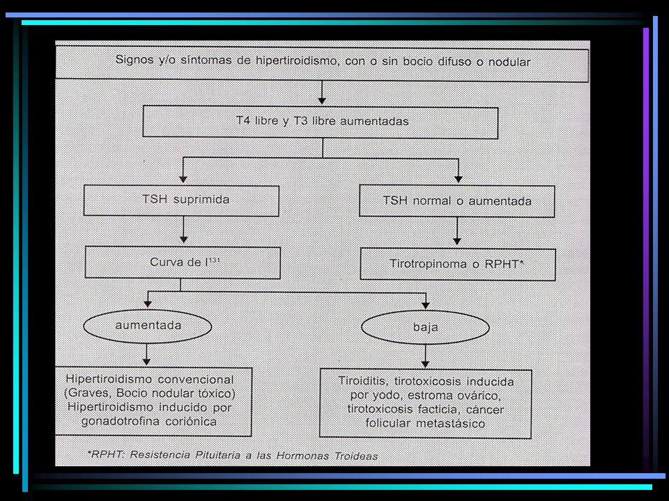 Epidemiología Primera causa de proptosis uni o bilateral en el adulto Ocurre más comunmente entre los 25 y 50 años Mujeres/Hombres: 4:1 Curso más agresivo en hombres y en pacientes mayores de 50 años, fumadores, antec I 131, >titulos TRAb 91% hipertiroideos 3% tiroiditis de Hashimoto 6% eutiroideos