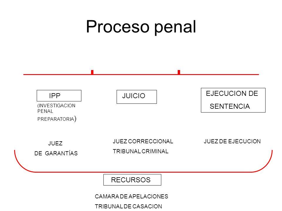 Proceso penal IPP (INVESTIGACION PENAL PREPARATORIA ) JUICIO EJECUCION DE SENTENCIA JUEZ DE GARANTÍAS JUEZ CORRECCIONAL TRIBUNAL CRIMINAL JUEZ DE EJECUCION RECURSOS CAMARA DE APELACIONES TRIBUNAL DE CASACION