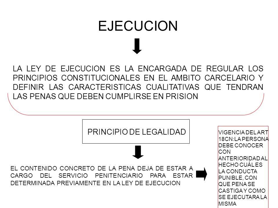 EJECUCION LA LEY DE EJECUCION ES LA ENCARGADA DE REGULAR LOS PRINCIPIOS CONSTITUCIONALES EN EL AMBITO CARCELARIO Y DEFINIR LAS CARACTERISTICAS CUALITATIVAS QUE TENDRAN LAS PENAS QUE DEBEN CUMPLIRSE EN PRISION PRINCIPIO DE LEGALIDAD EL CONTENIDO CONCRETO DE LA PENA DEJA DE ESTAR A CARGO DEL SERVICIO PENITENCIARIO PARA ESTAR DETERMINADA PREVIAMENTE EN LA LEY DE EJECUCION VIGENCIA DEL ART 18CN:LA PERSONA DEBE CONOCER CON ANTERIORIDAD AL HECHO CUÁL ES LA CONDUCTA PUNIBLE, CON QUE PENA SE CASTIGA Y COMO SE EJECUTARA LA MISMA
