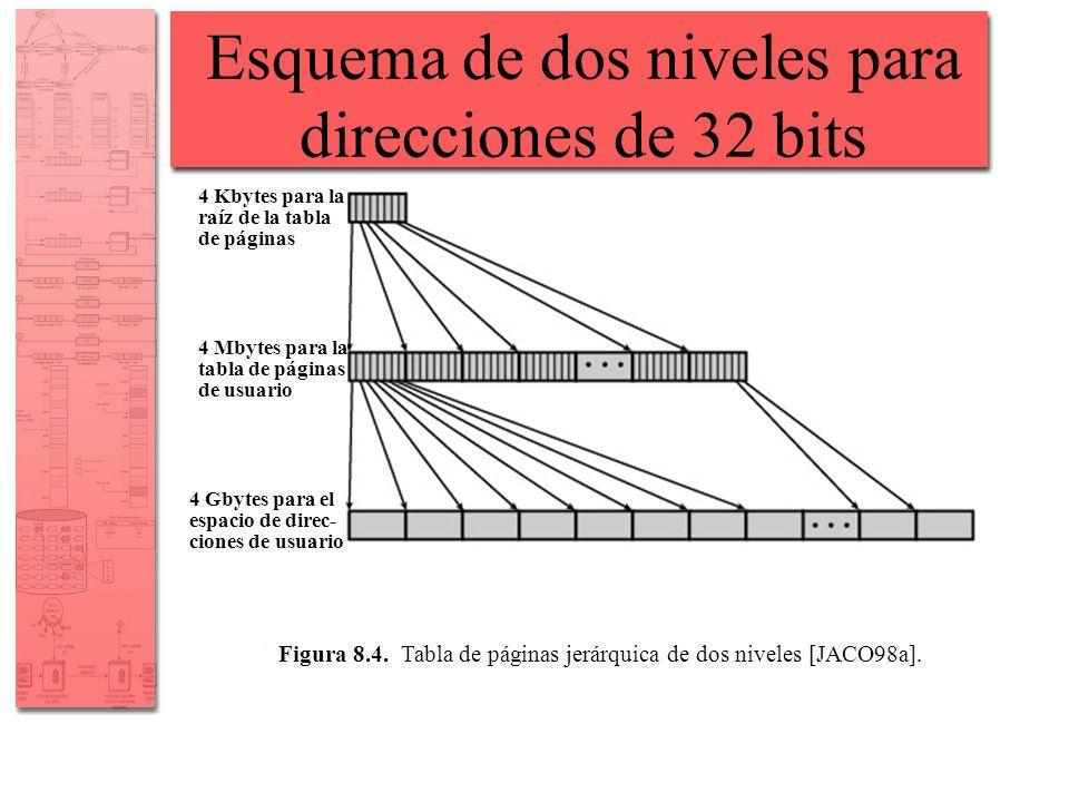 Esquema de dos niveles para direcciones de 32 bits 4 Kbytes para la raíz de la tabla de páginas 4 Mbytes para la tabla de páginas de usuario 4 Gbytes