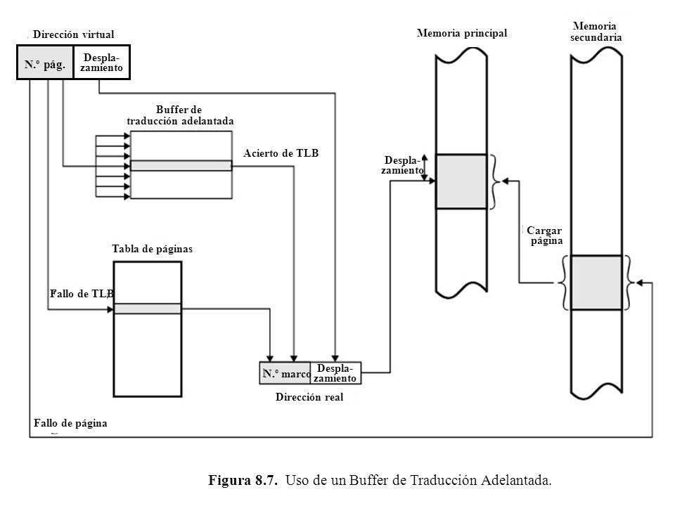 Dirección virtual Memoria principal Memoria secundaria Buffer de traducción adelantada Dirección real Despla- zamiento Despla- zamiento Acierto de TLB