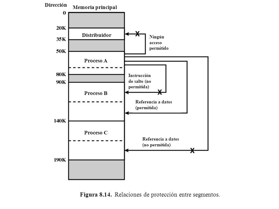 Memoria principal Dirección Distribuidor Proceso A Proceso B Proceso C Ningún acceso permitido Instrucción de salto (no permitida) Referencia a datos