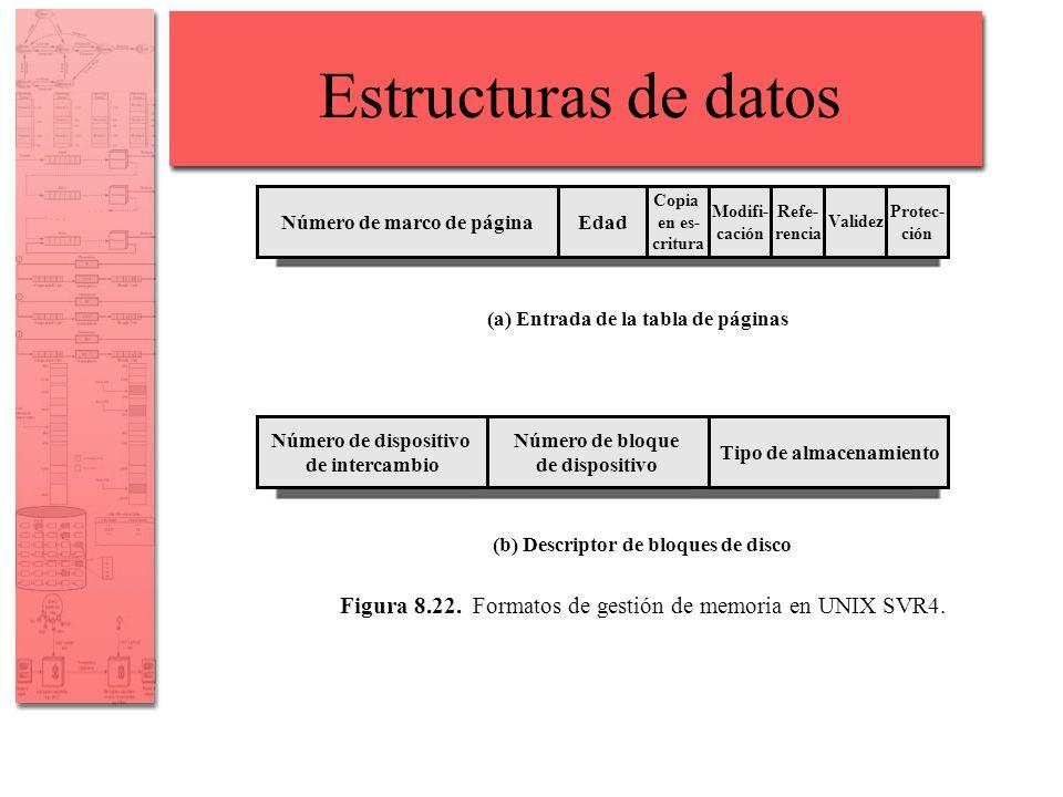 Estructuras de datos Número de marco de páginaEdad Copia en es- critura Número de marco de páginaEdad Modifi- cación Refe- rencia Validez Protec- ción