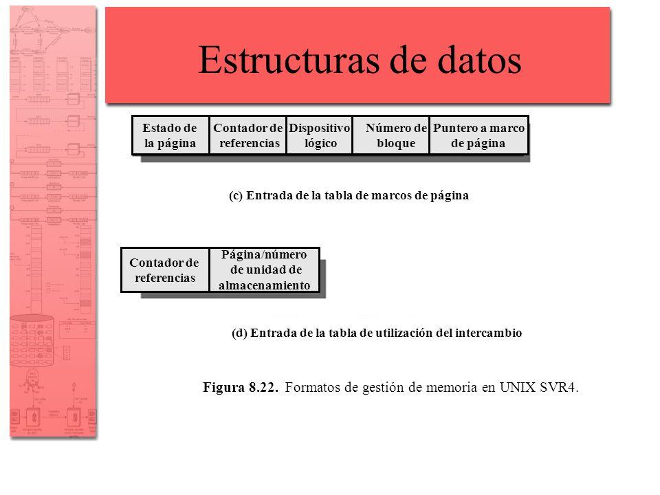 Estructuras de datos Figura 8.22. Formatos de gestión de memoria en UNIX SVR4. (c) Entrada de la tabla de marcos de página (d) Entrada de la tabla de