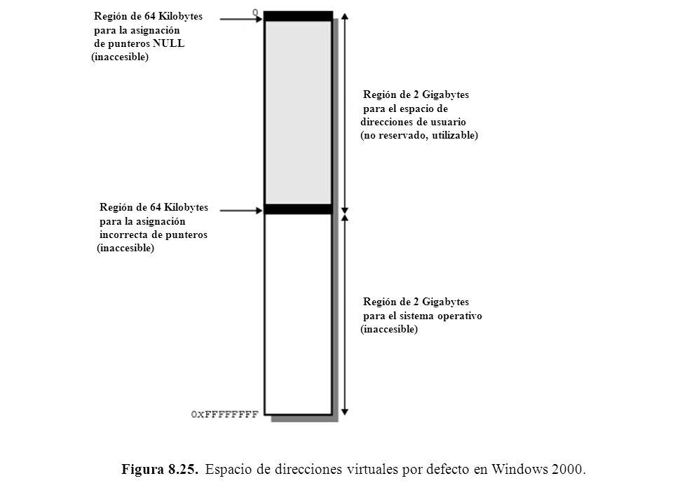 Región de 64 Kilobytes para la asignación de punteros NULL (inaccesible) Figura 8.25. Espacio de direcciones virtuales por defecto en Windows 2000. Re