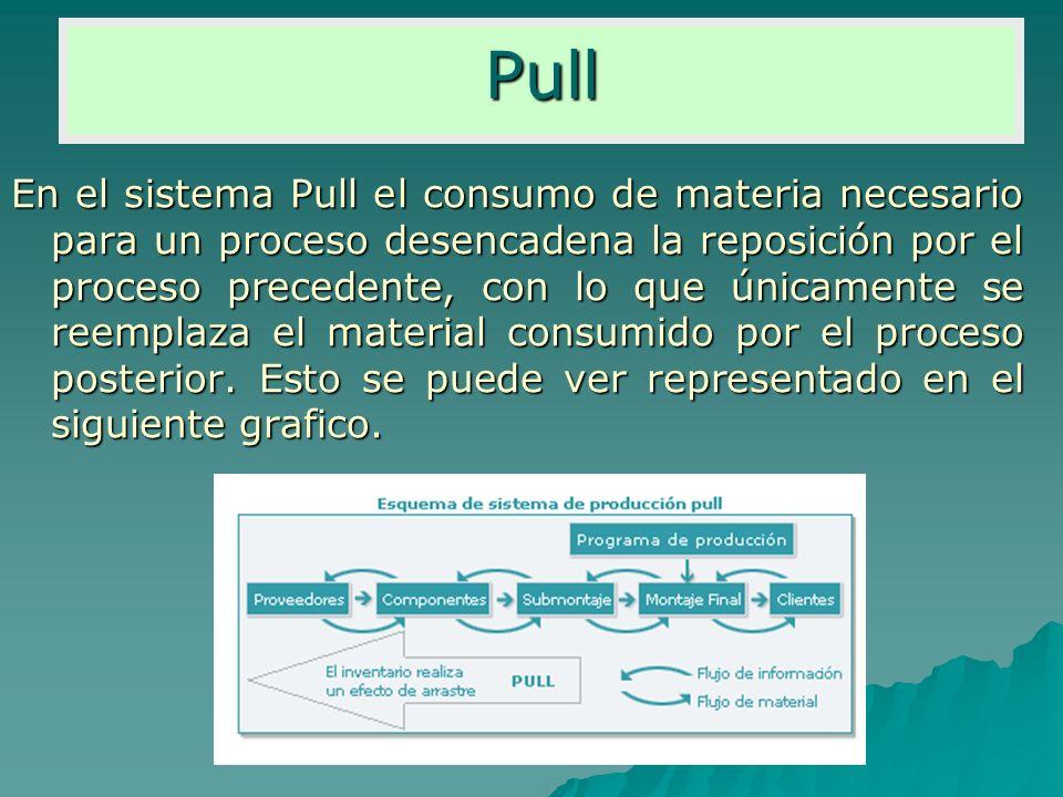 En el sistema Pull el consumo de materia necesario para un proceso desencadena la reposición por el proceso precedente, con lo que únicamente se reemp