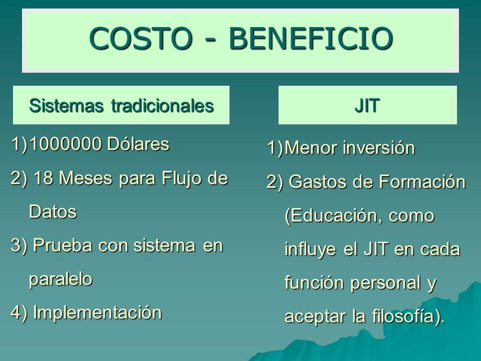 COSTO - BENEFICIO Sistemas tradicionales JIT 1)1000000 Dólares 2) 18 Meses para Flujo de Datos 3) Prueba con sistema en paralelo 4) Implementación 1)M