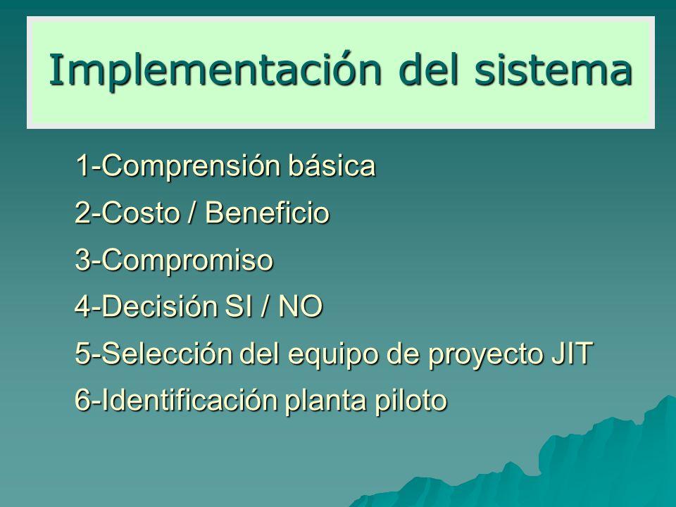 1-Comprensión básica 2-Costo / Beneficio 3-Compromiso 4-Decisión SI / NO 5-Selección del equipo de proyecto JIT 6-Identificación planta piloto Impleme
