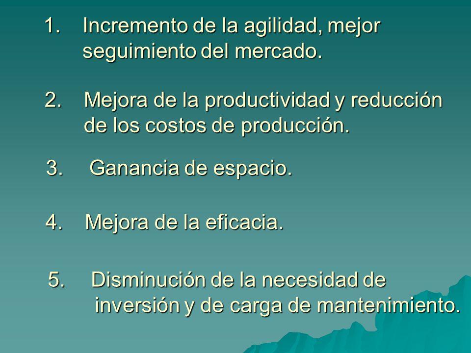 1.Incremento de la agilidad, mejor seguimiento del mercado. 2.Mejora de la productividad y reducción de los costos de producción. 3.Ganancia de espaci
