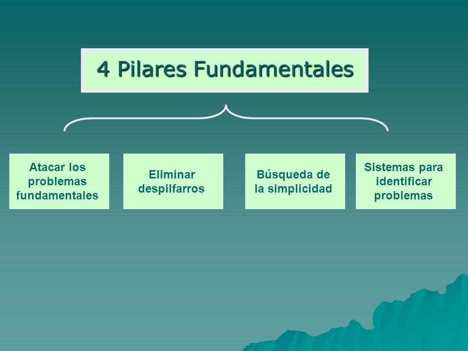 4 Pilares Fundamentales Atacar los problemas fundamentales Eliminar despilfarros Sistemas para identificar problemas Búsqueda de la simplicidad