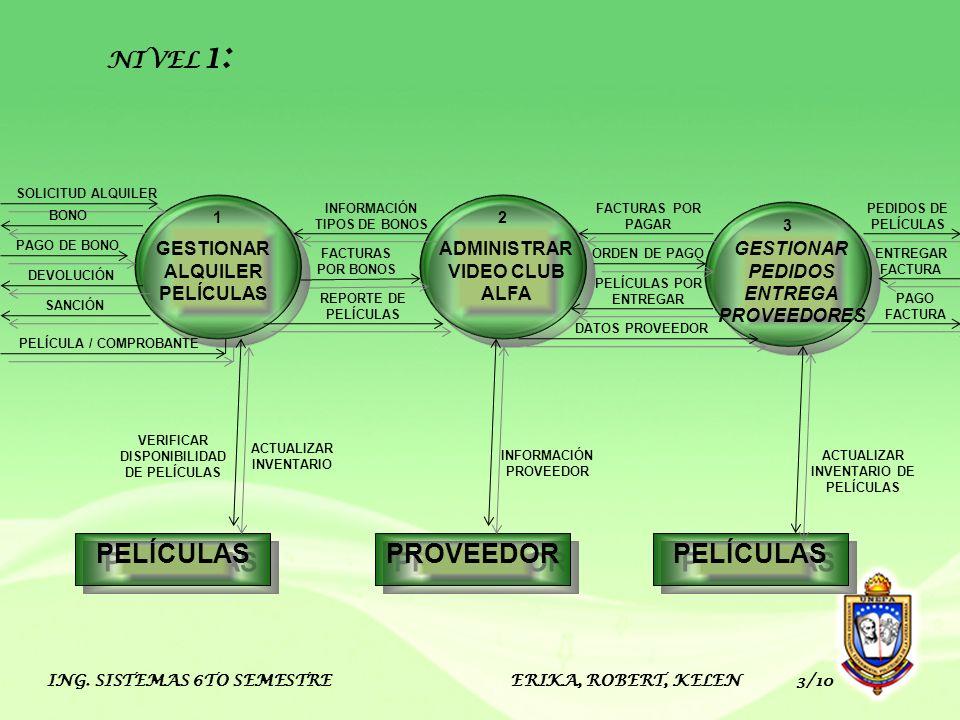 ING. SISTEMAS 6TO SEMESTRE ERIKA, ROBERT, KELEN 3/10 PROVEEDOR PELÍCULAS ADMINISTRAR VIDEO CLUB ALFA 2 GESTIONAR ALQUILER PELÍCULAS 1 GESTIONAR PEDIDO