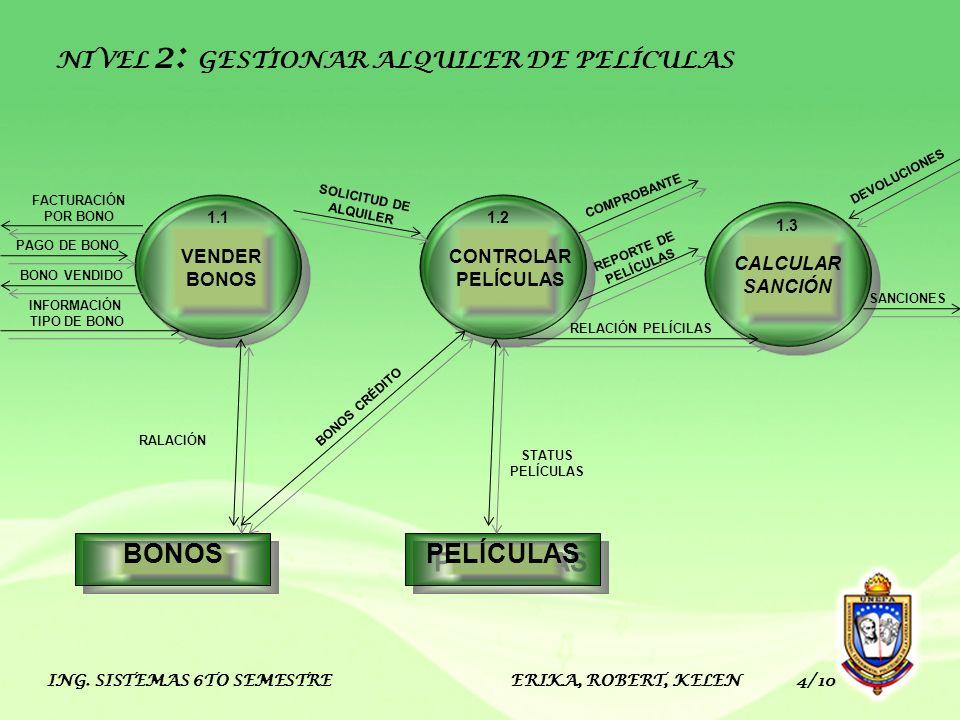 ING. SISTEMAS 6TO SEMESTRE ERIKA, ROBERT, KELEN 4/10 BONOS PELÍCULAS CONTROLAR PELÍCULAS 1.2 VENDER BONOS 1.1 CALCULAR SANCIÓN 1.3 NIVEL 2: GESTIONAR