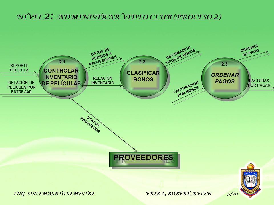 ING. SISTEMAS 6TO SEMESTRE ERIKA, ROBERT, KELEN 5/10 PROVEEDORES CLASIFICAR BONOS 2.2 CONTROLAR INVENTARIO DE PELÍCULAS 2.1 ORDENAR PAGOS 2.3 NIVEL 2: