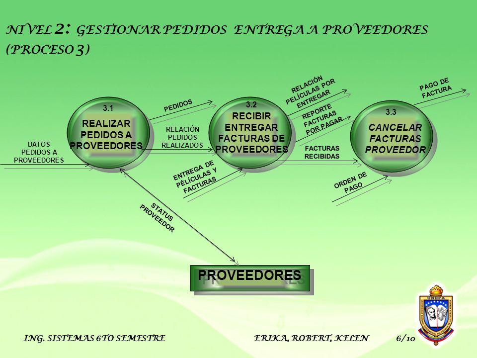 ING. SISTEMAS 6TO SEMESTRE ERIKA, ROBERT, KELEN 6/10 PROVEEDORES RECIBIR ENTREGAR FACTURAS DE PROVEEDORES 3.2 REALIZAR PEDIDOS A PROVEEDORES 3.1 CANCE