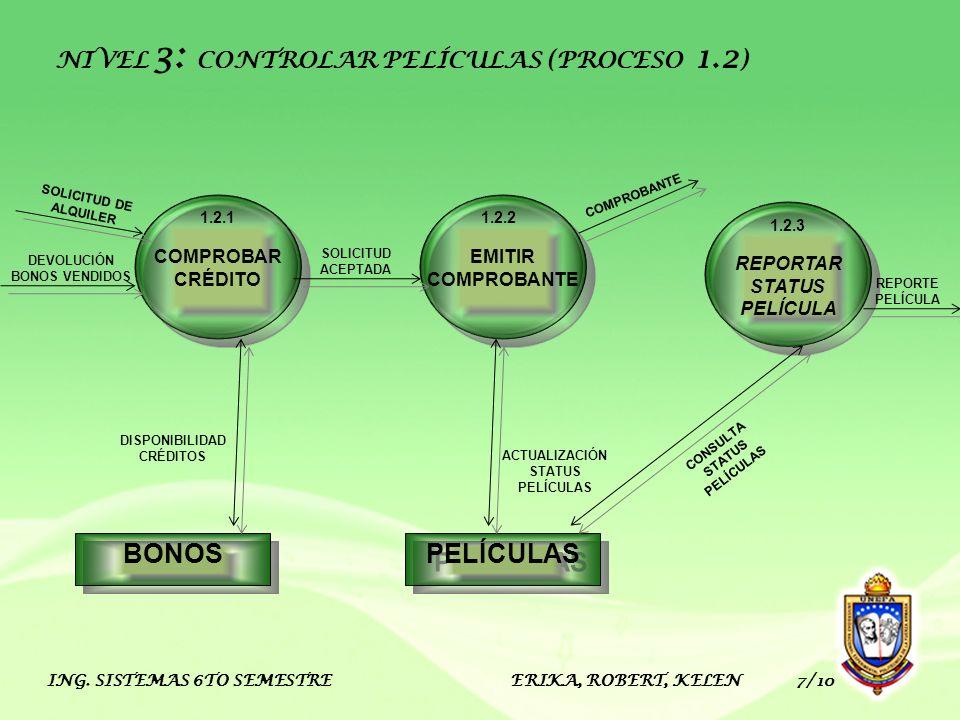 ING. SISTEMAS 6TO SEMESTRE ERIKA, ROBERT, KELEN 7/10 BONOS PELÍCULAS EMITIR COMPROBANTE 1.2.2 COMPROBAR CRÉDITO 1.2.1 REPORTAR STATUS PELÍCULA 1.2.3 N