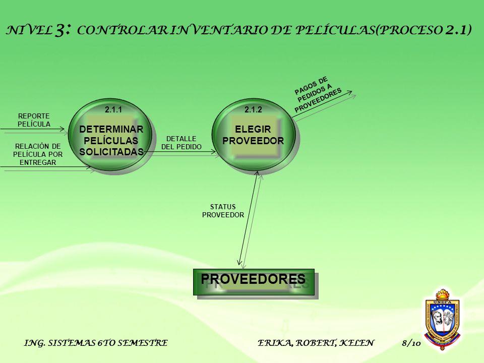 ING. SISTEMAS 6TO SEMESTRE ERIKA, ROBERT, KELEN 8/10 PROVEEDORES ELEGIR PROVEEDOR 2.1.2 DETERMINAR PELÍCULAS SOLICITADAS 2.1.1 NIVEL 3: CONTROLAR INVE