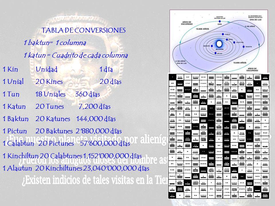 Como fractal, el ciclo 5.200 tun puede descomponerse en 260 unidades de 20 tun cada una, llamadas katunes, y en 13 unidades de 400 tun cada una, llama
